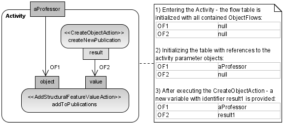 From UML Actions to Java used, we defined also mappings of the different subclasses of StructuredActivityNode to semantically equivalent Java statements. Details can be found in [MUE 08]. 3.