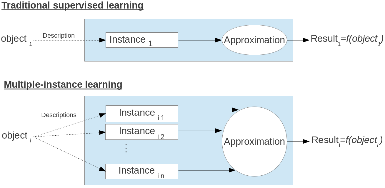 Aridhi et al. Computational phenotype prediction of... Figure 1. Differences between traditional supervised learning and multiple instance learning. database.