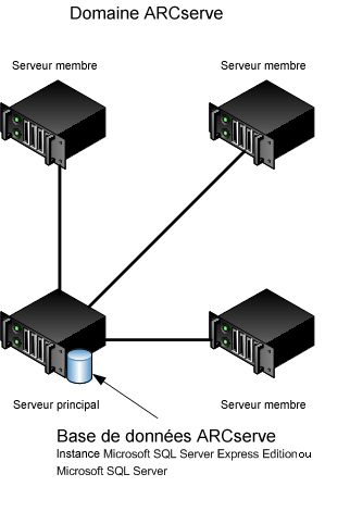 Recommandations relatives à l'installation de CA ARCserve Backup Remarque : Microsoft SQL Server 2008 Express Edition ne prend pas en charge les communications distantes.