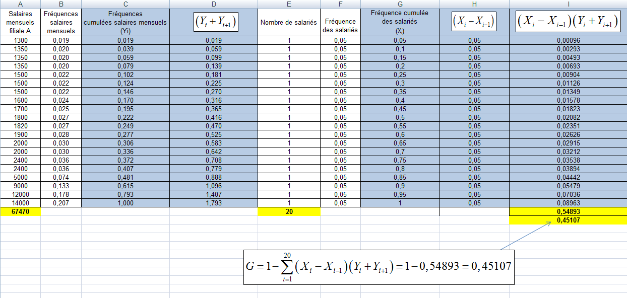 Calcul du coefficient de GINI
