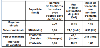 2 - Les statistiques de dispersion A - Minimum, maximum, intervalle de variation et rapport de variation 1) Minimum et maximum d une série Revenons au tableau de statistiques résumées dans lequel