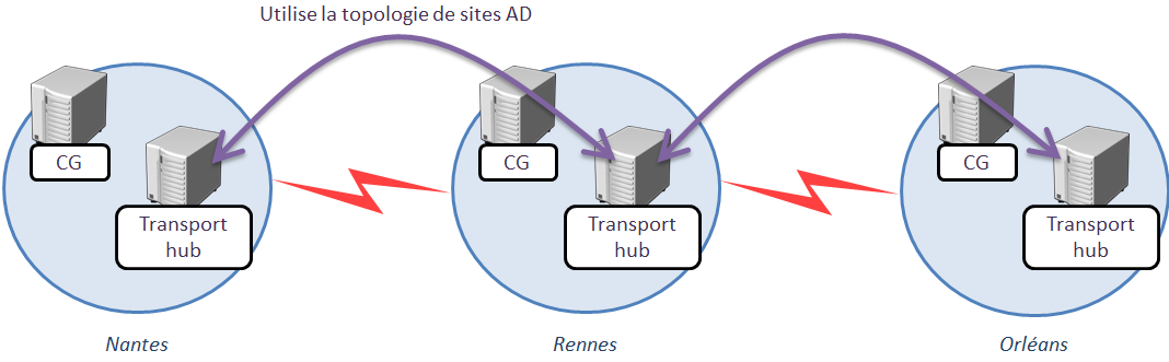 7.5 Routages des messages inter-sites AD 7.