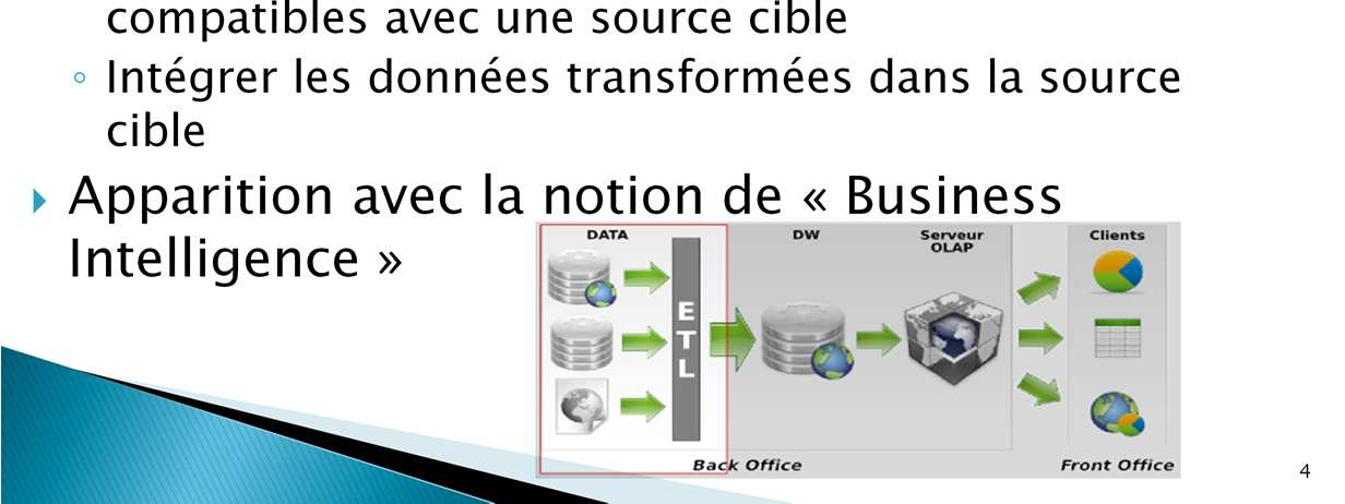 ETL = extracto-chargeur = datadumping La Business Intelligence, BI, (ou informatique décisionnelle) désigne les moyens, les outils et les méthodes qui permettent de collecter, consolider, modéliser