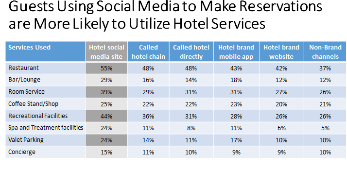 Les nouvelles plateformes Le potentiel New Channels for Booking Rooms: What Do the Data Tell Us