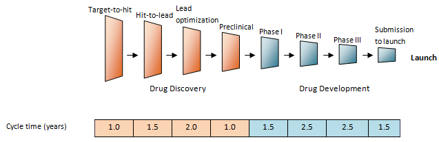 Attrition rate Figure 15 Attrition rate at each step of drug development The major causes of attrition in the clinic were lack of efficacy (accounting for approximately 30% of failures) and safety
