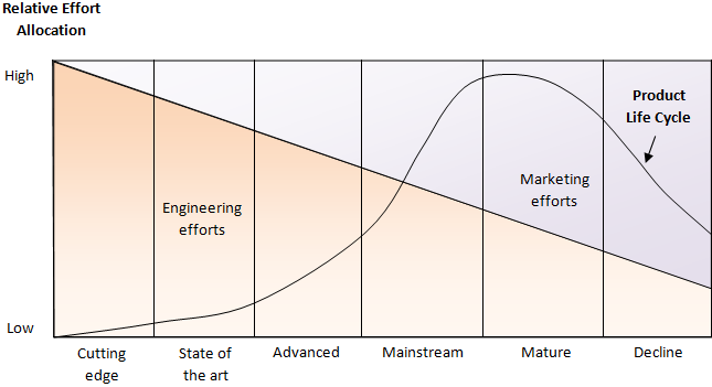 2.1.2. THE TECHNOLOGICAL LIFE CYCLE But the previous model may be too restrictive because it includes only the life cycle associated to the marketing actions: it highlights the resources, the efforts