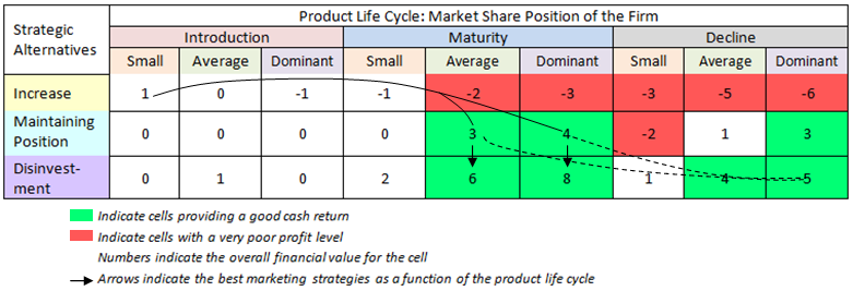 Thanks to the previous analysis, organized in the above table, the study has highlighted the ideal strategic pathway to maximize the expected cash return.