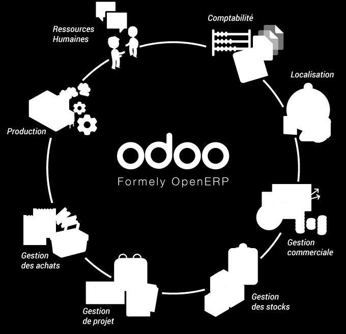 Solution ERP (Odoo).