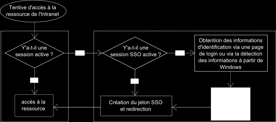 Pour parer à ce problème et ainsi authentifier l utilisateur sur l intégralité du site, SharePoint utilise le Single Sign On (SSO), littéralement authentification unifiée.