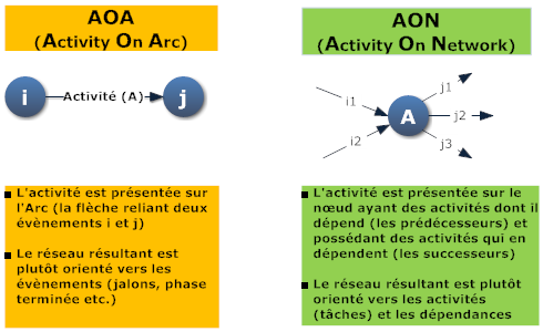 2 1.Concepts Les abréviations AON et AOA signifient successivement : Activity On Network et Activity On Arc.