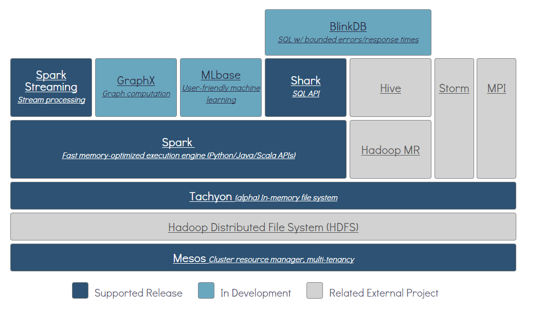 Berkley Data Analytics Stack (BDAS)
