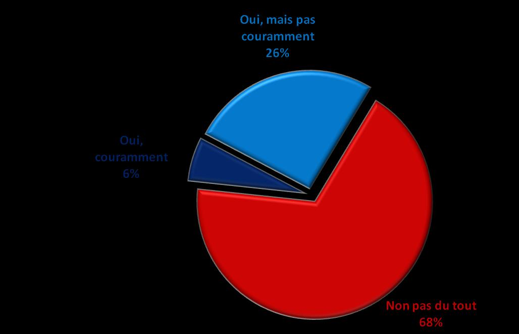 deux pays. Question : Parlezvous allemand? TOTAL Oui 26% Question : Parlezvous français?