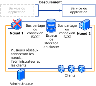 1 / Présentation Qu est-ce qu un Cluster de Basculement? Un cluster est un ensemble d ordinateurs indépendants qui fonctionnent ensemble pour augmenter la disponibilité de services et d applications.