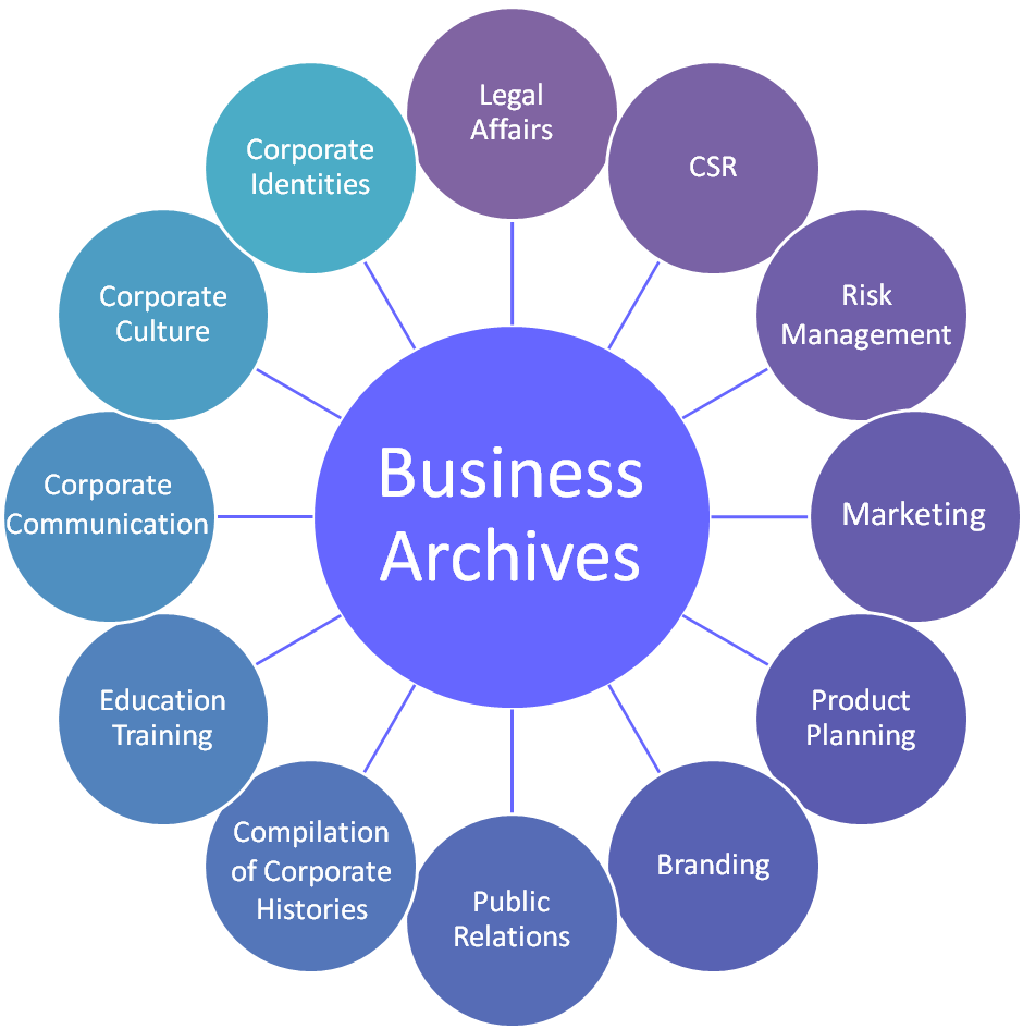 8 Image 1 The Multifaceted Value of Business Archives This paper focuses on just one of the many roles of corporate archives, that of their contribution to the establishment and propagation of a