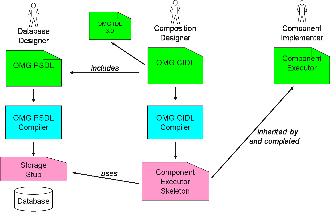 OMG CIDL & PSDL Compilation Process User written Compiler