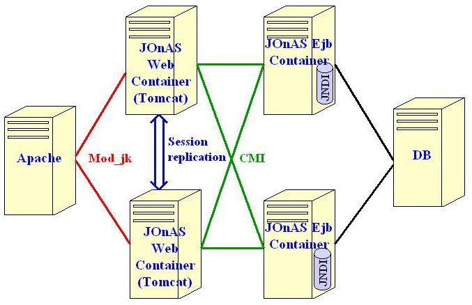 Howto: Clustering with JOnAS The versions assumed here are: Apache 2.0, JOnAS 3.1.x/Tomcat 4.1.x package.