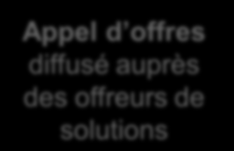 Livrables à J+1 Livrables 1) Carnet de bord Supply Chain 2) Plan d actions prioritaires 3) Publication d appels d offres et d offres de stage 1 2 Carnet de bord Supply Chain 12 pages (confidentiel) 3