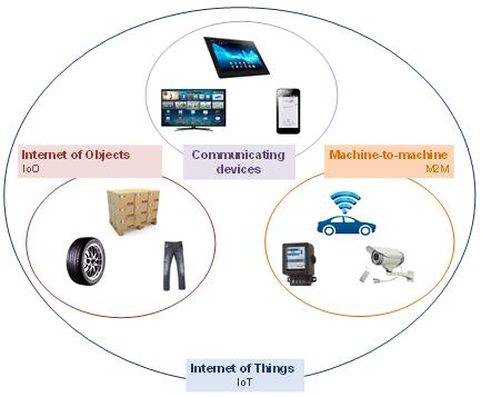 Multiplication des objets connectés > Internet des choses (IOT Internet of Things) L'IDATE estimait dans son rapport 1 de septembre 2013 que 15 milliards de machines, terminaux et objets divers