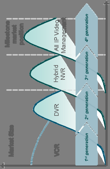 Video surveillance Life cycles All-IP video solutions will replace analogue and hybrid Higher image quality