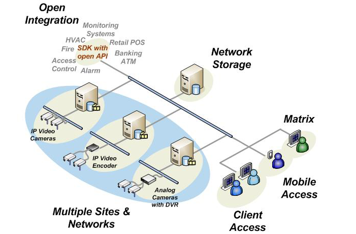 XProtect Enterprise Une solution multi serveur / site evolutive Un nombre illimite de cameras et utilisateurs Systeme de configuration avance Decouverte