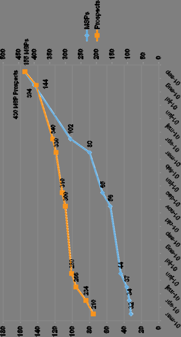 Status of the MSP Program Number of MSPs and MSP