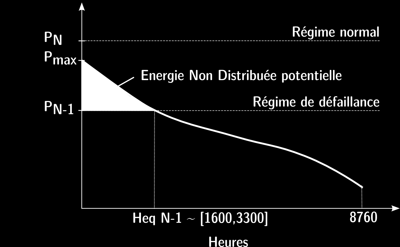 Cost of not distributed energy avg of 26 /kwh, 200 times cost of energy Only «long duration» demand response has an impact on system reinforcement by decreasing