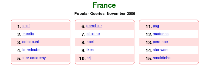 Figure 3 : Zeitgeist Google - résultats France Novembre 2005 Utiliser des outils de suggestion de mots clef Site Fonction KeywordSandbox (https://adwords.google.