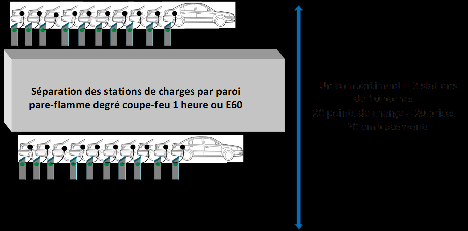 Section 3 Station de charge électrique Article 10 Règles d implantation.