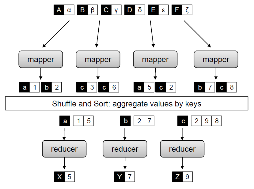 Map et Reduce: Shuffle and Sort Source: Data Intensive