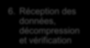 RecoverPoint Continuous Remote Replication (CRR) 2a. Host splitter 2b. Intelligent-fabric splitter 1. La donnée est divisée et envoyée vers l appliance (3 modes) 3. Acknowledge de RecoverPoint 6.