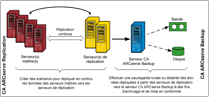 Intégration de CA ARCserve Backup à CA ARCserve Replication Intégration de CA ARCserve Backup à CA ARCserve Replication L'intégration de CA ARCserve Backup à CA ARCserve Replication fournit le double