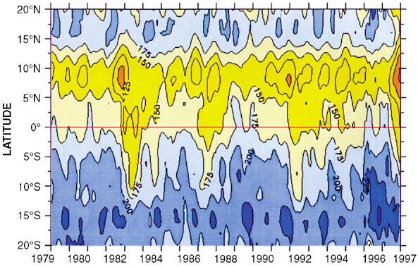 USERS PROGRAMS THE MISSION CONTINUES The 1997-98 El Niño in the tropical Pacific was the strongest seen in 50 years.