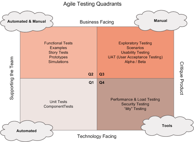 Typologie des tests Ref : http://agile2009.
