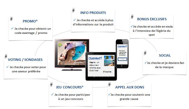 QUELQUES EXEMPLES D INNOVATIONS : LE CHECK IN TV Le principe : créer une interaction entre