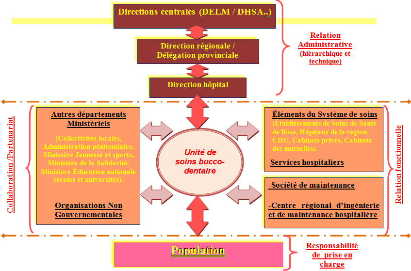 Figure 2 : Interfaces et relations de l unité de