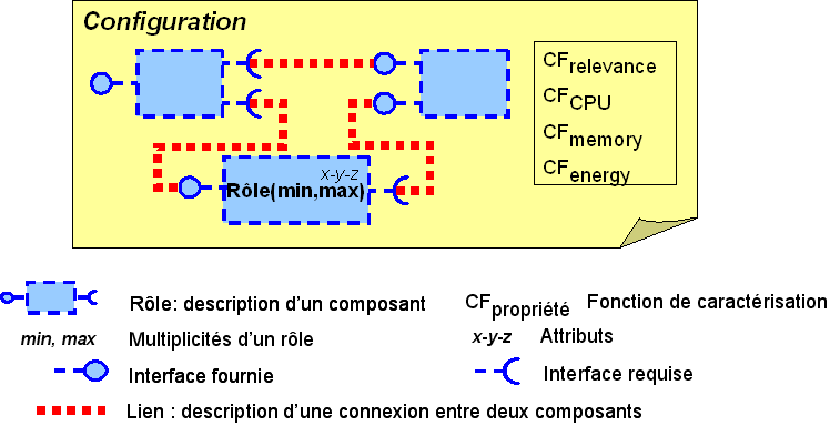 4.2. Modèle MaDcAr Figure 4.4 Configuration dans MaDcAr. 4.2.4 Spécification des assemblages valides Une description d application dans MaDcAr définit principalement l ensemble des assemblages valides (i.