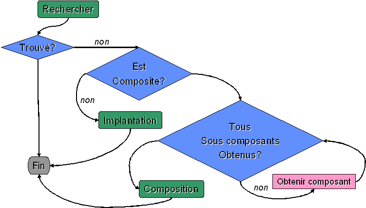 2.1. Composants et applications à base de composants Figure 2.
