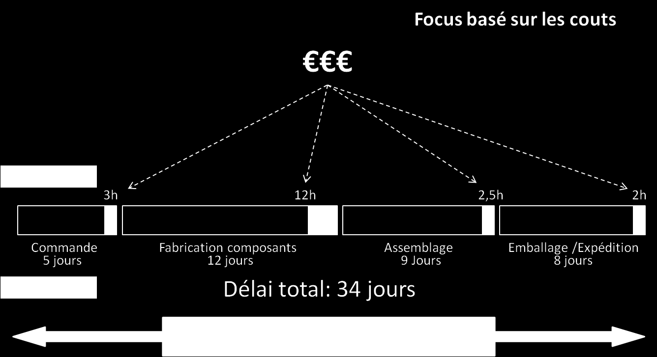 Les notions d'efficacité traditionnelles se concentrent sur la réduction du temps utile (zone grise).