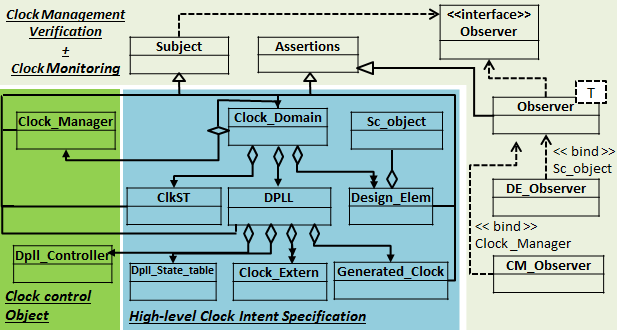 PowerARCH-ClockARCH Clock Intent Library Power Intent Library SystemC C++