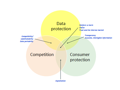 Data protection Compatibility/substitutability Data portability Competition Exploitation Consumer protection Transparency Accurate, intelligible information Welfare vs harm Choice Trust and the