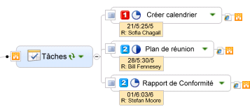 Mindjet MindManager Version 9 pour Windows - Guide de l'utilisateur Présentation des sections de map SharePoint Les sections de map SharePoint sont des sections de Smart Map qui servent à regrouper