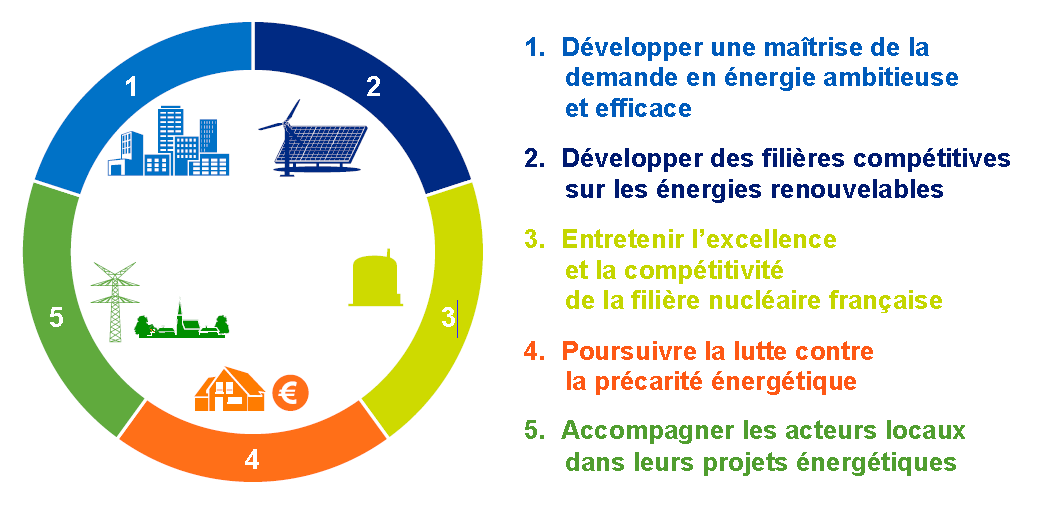 PROPOSITIONS EDF a