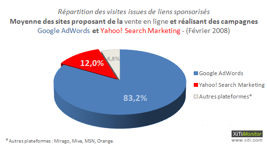 Mais qui, de Google AdWords ou de Yahoo! Search Marketing, engendre le meilleur retour sur investissement?