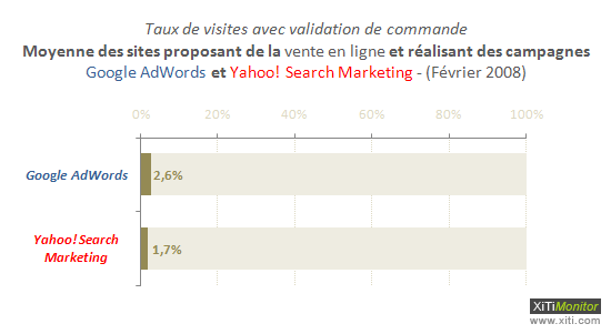 2.6% en moyenne pour Google AdWords, vs 1.7% pour Yahoo! Search Marketing. Si Yahoo!