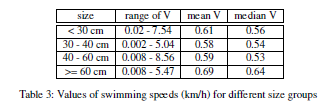 current speeds are about constant (Rio et al.
