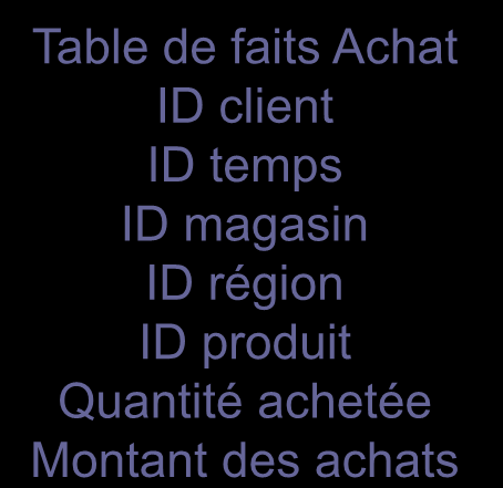 Modèle en flocon Dimension Magasin ID magasin description ville surface Dimension Temps ID temps annee mois jour Dimension Region ID région ID division vente pays description.