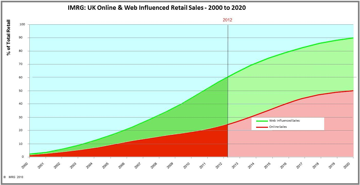 UK Retail Sales 2000-2020 By 2020, half of UK consumer shopping will be online + 30% will
