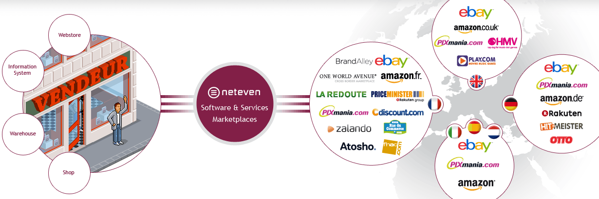Our European Distribution Solution Distribute in Europe from a centralised