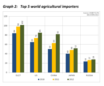 From Monitoring Agri-trade policy