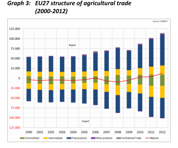 From Monitoring Agri-trade policy (2013-1,